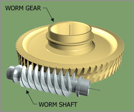 Electrolift: The Worm Gear Advantage