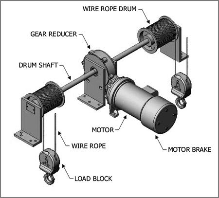 Hoist Standard Features